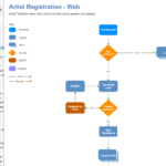 Task Flows for Artist Registration