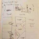 Trending Sketch Layout Analysis